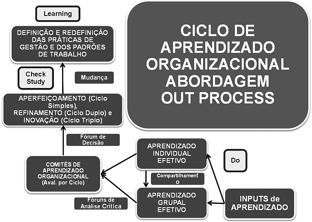 Ciclo de aprendizado out-process