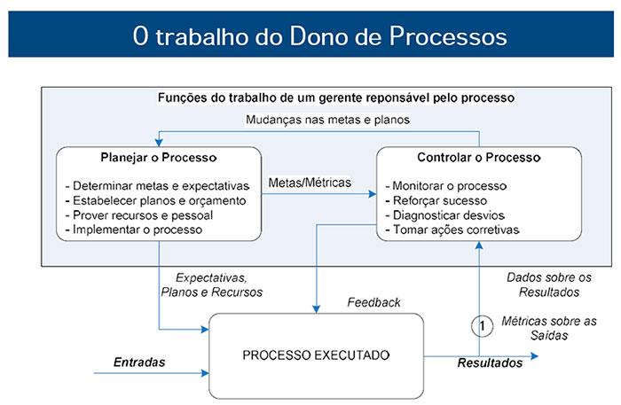 O-trabalho-do-dono-do-processos