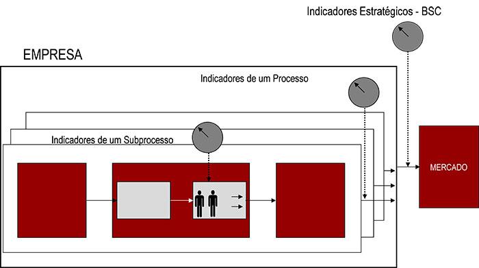 Indicadoes-Estrategicos-BSC