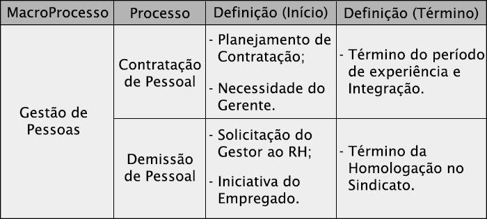 Limite-de-um-processo