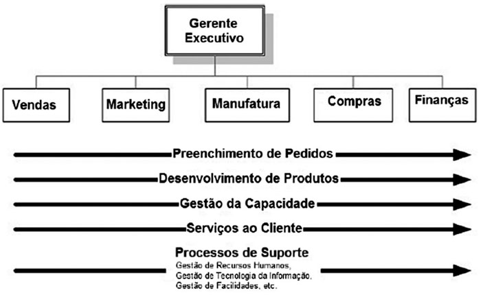 Visao-Organizacao-por-processo