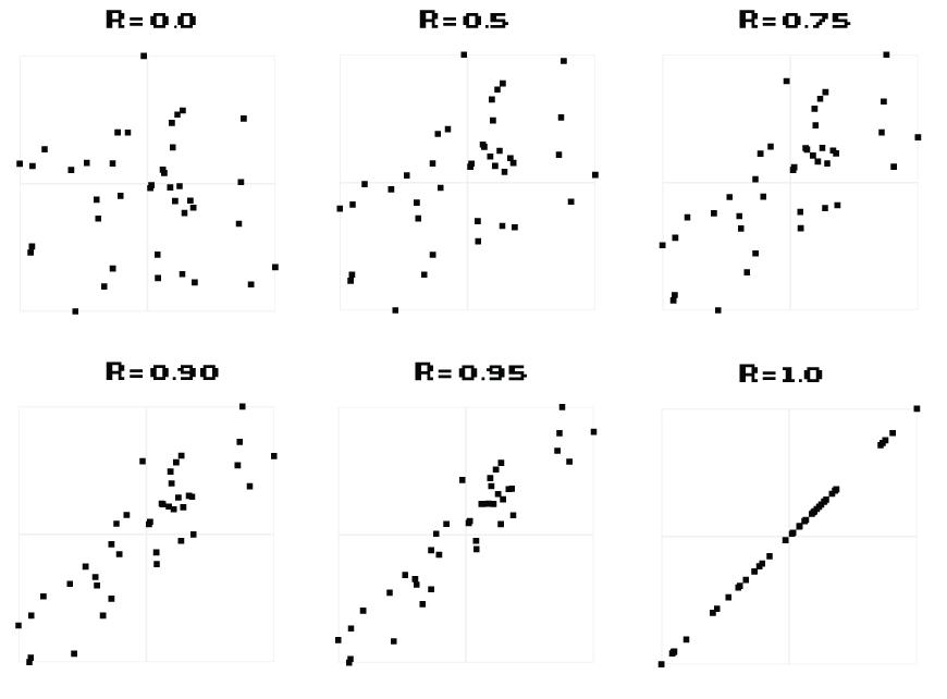 correlations_examples1