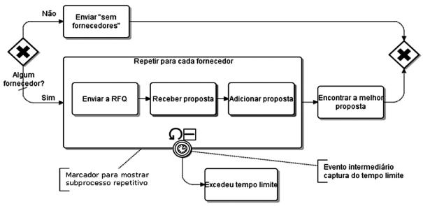 BPMN - Fragmento de processo