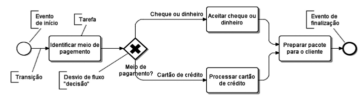 BPMN - Processo Simples