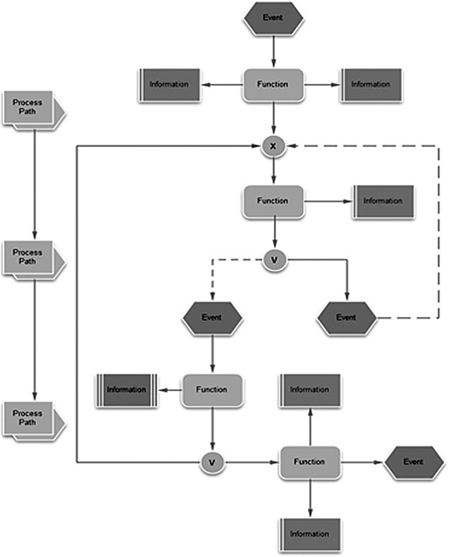 Processos em EPC