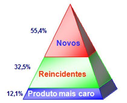 case-reducao-de-reclamacoes-atraves-de-previsibilidade-televendas-cobranca-interna-2